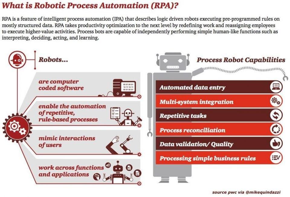 Robotic Process Automation Tutorial