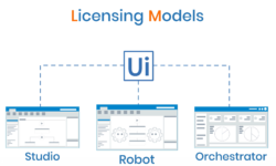 Uipath License - 12 Facts You Must Know!