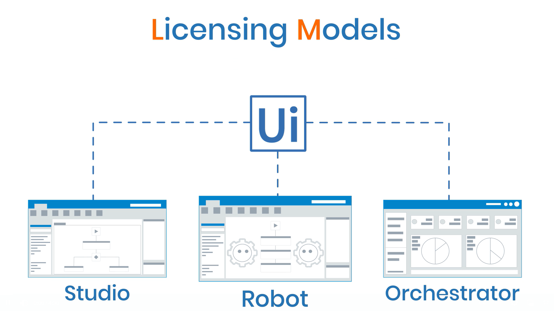 UiPath License Model