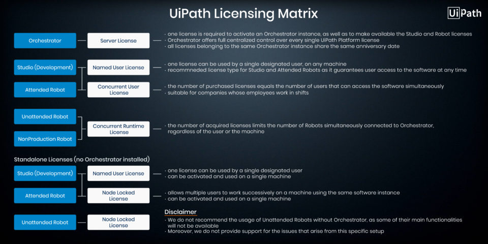 UiPath License